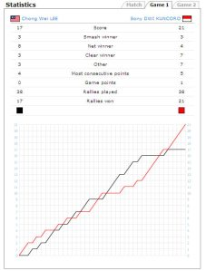Game 1 Statistics