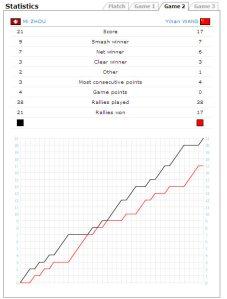 Game 2 Statistics